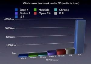 Comparación entre los navegadores.